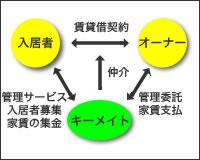 集金保証システム(手数料5%)